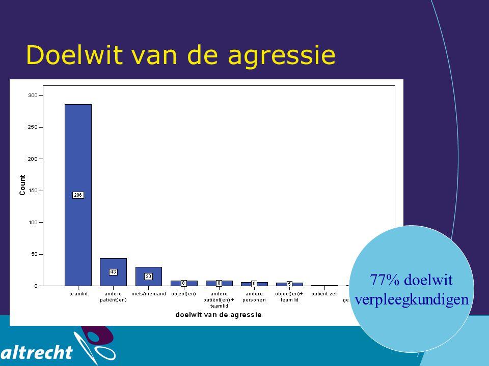 Doelwit van de agressie 77% doelwit verpleegkundigen