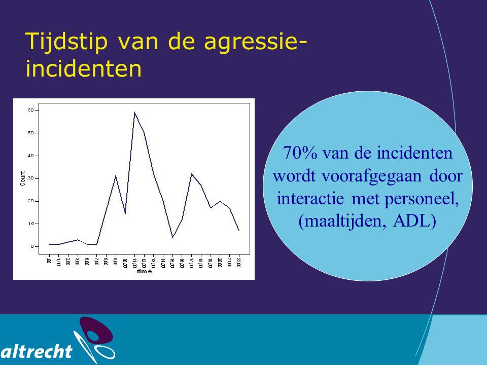 Tijdstip van de agressie- incidenten 70% van de incidenten wordt voorafgegaan door interactie met personeel, (maaltijden, ADL)