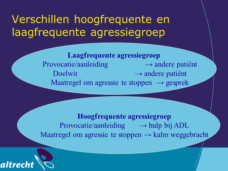 Verschillen hoogfrequente en laagfrequente agressiegroep Laagfrequente agressiegroep Provocatie/aanleiding → andere patiënt Doelwit → andere patiënt M