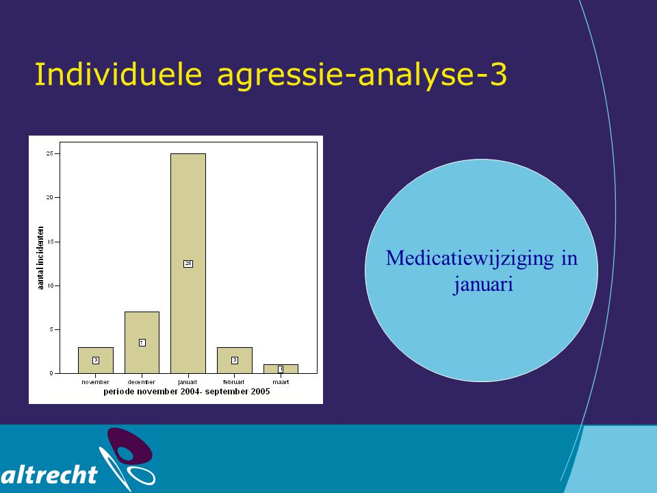 Individuele agressie-analyse-3 Medicatiewijziging in januari