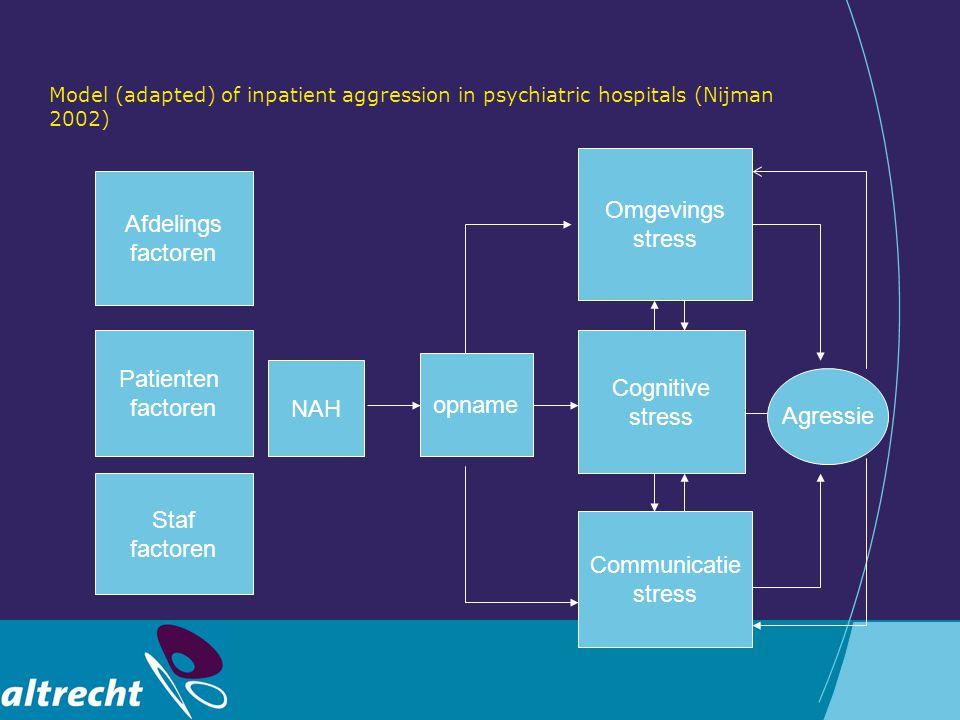 Het onderzoek Aanleiding Doel Onderzoeksopzet Meetinstrument Resultaten Individuele agressie-analyses Relevantie voor de verpleegkundige praktijk Conclusies/aanbevelingen
