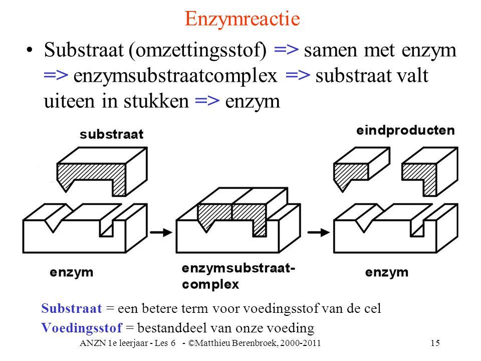 ANZN 1e leerjaar - Les 6 - ©Matthieu Berenbroek, 2000-201115 Substraat = een betere term voor voedingsstof van de cel Voedingsstof = bestanddeel van o