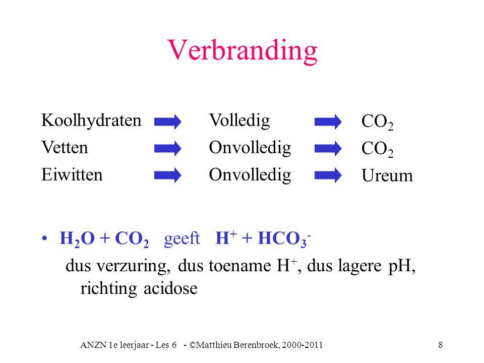 ANZN 1e leerjaar - Les 6 - ©Matthieu Berenbroek, 2000-20118 Verbranding H 2 O + CO 2 geeft H + + HCO 3 - dus verzuring, dus toename H +, dus lagere pH