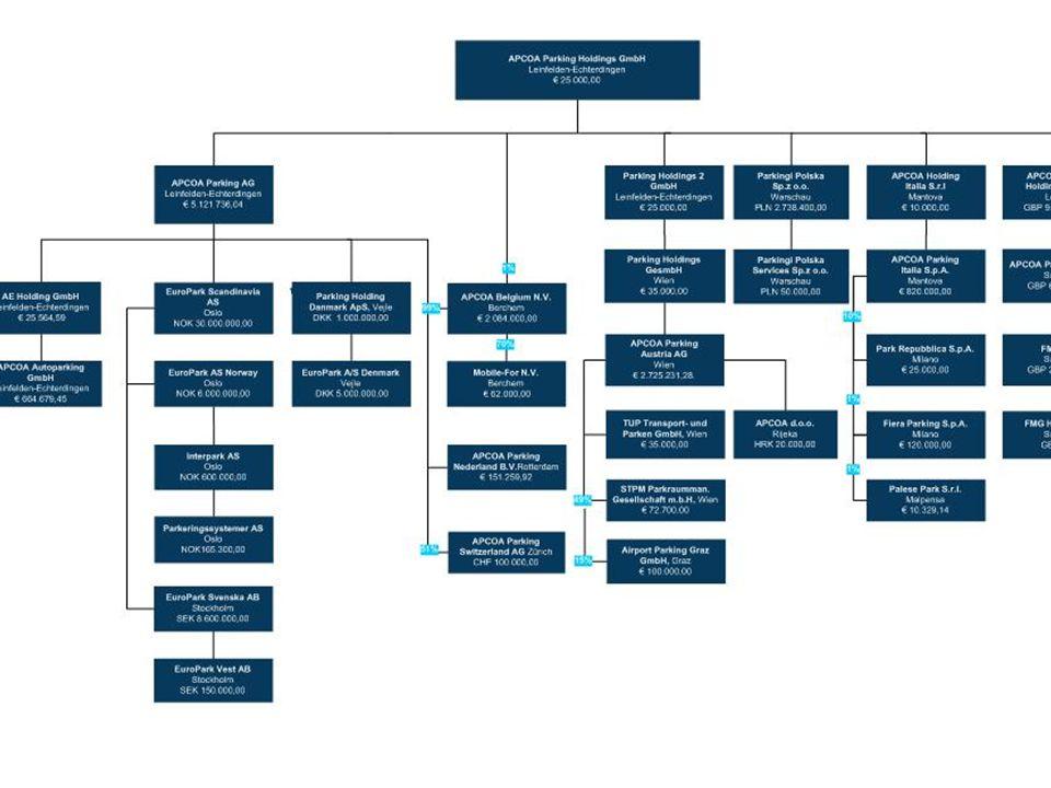 Ons alternatief Blauwe zone, gecontroleerd door hulpagenten Blauwe zone, gecontroleerd door hulpagenten Cfr Lochristi (PZ Puyenbroeck): 9984 € werkingskost in 2005.