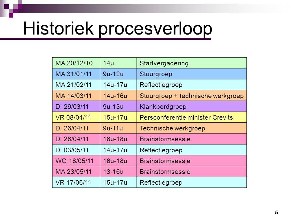 5 5 Historiek procesverloop MA 20/12/1014uStartvergadering MA 31/01/119u-12uStuurgroep MA 21/02/1114u-17uReflectiegroep MA 14/03/1114u-16uStuurgroep +