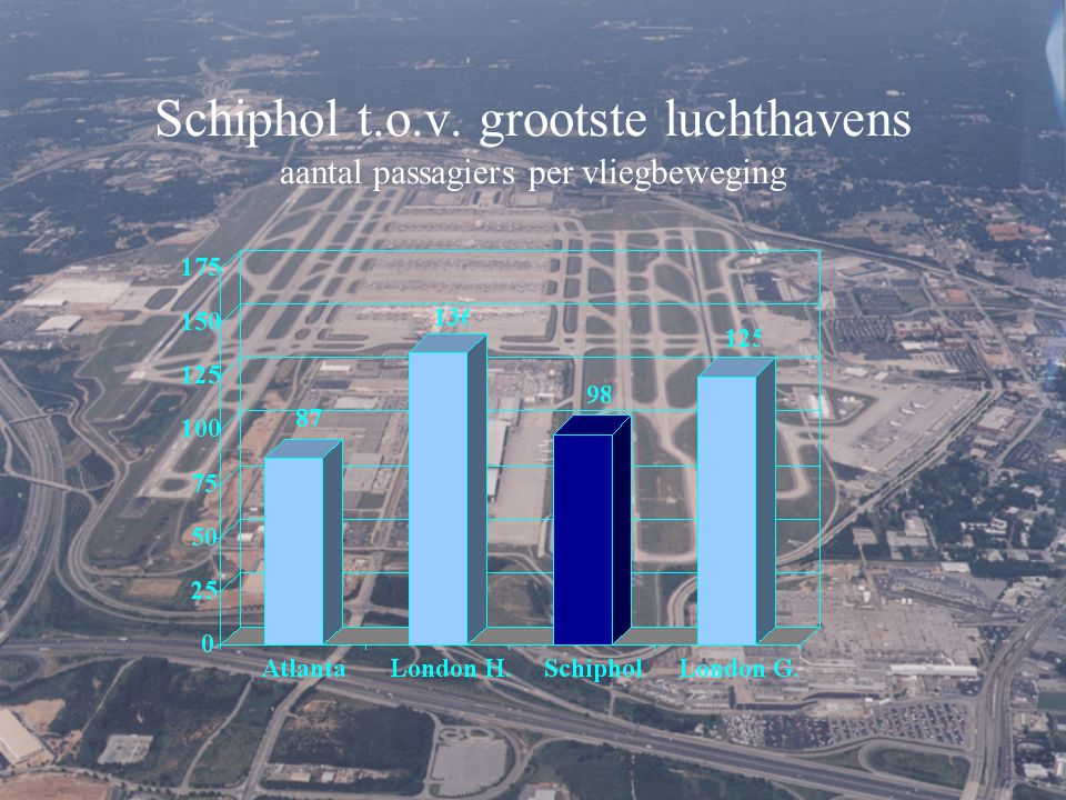 Schiphol t.o.v. grootste luchthavens aantal passagiers per vliegbeweging
