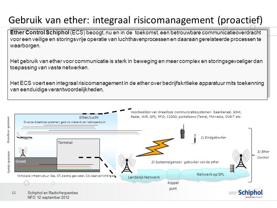 12 Gebruik van ether: integraal risicomanagement (proactief) Voorbeelden van draadloze communicatiesystemen: baankanaal, GSM, Radar, Wifi, GPS, RFID,
