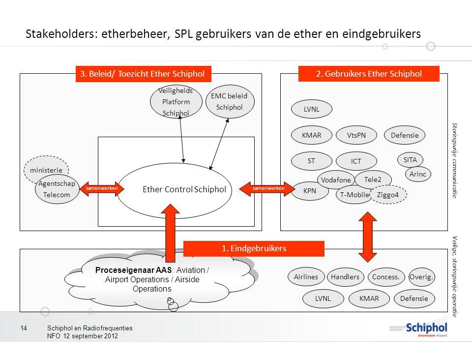 Stakeholders: etherbeheer, SPL gebruikers van de ether en eindgebruikers ministerie Ether Control Schiphol Agentschap Telecom Veiligheids Platform Sch