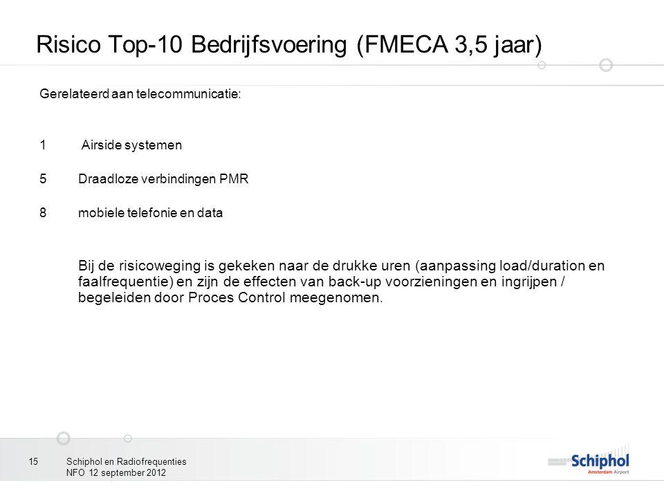 Schiphol en Radiofrequenties NFO 12 september 2012 15 Risico Top-10 Bedrijfsvoering (FMECA 3,5 jaar) Gerelateerd aan telecommunicatie: 1 Airside syste