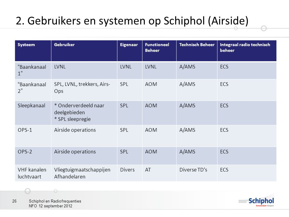 """2. Gebruikers en systemen op Schiphol (Airside) SysteemGebruikerEigenaarFunctioneel Beheer Technisch BeheerIntegraal radio technisch beheer """"Baankanaa"""