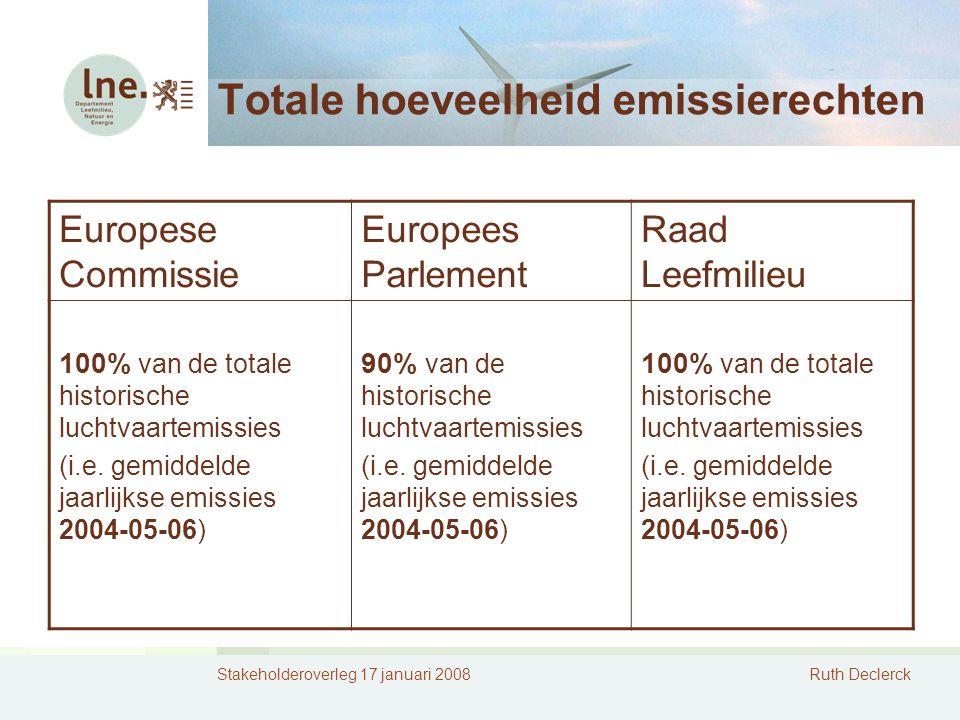 Stakeholderoverleg 17 januari 2008Ruth Declerck Totale hoeveelheid emissierechten Europese Commissie Europees Parlement Raad Leefmilieu 100% van de totale historische luchtvaartemissies (i.e.