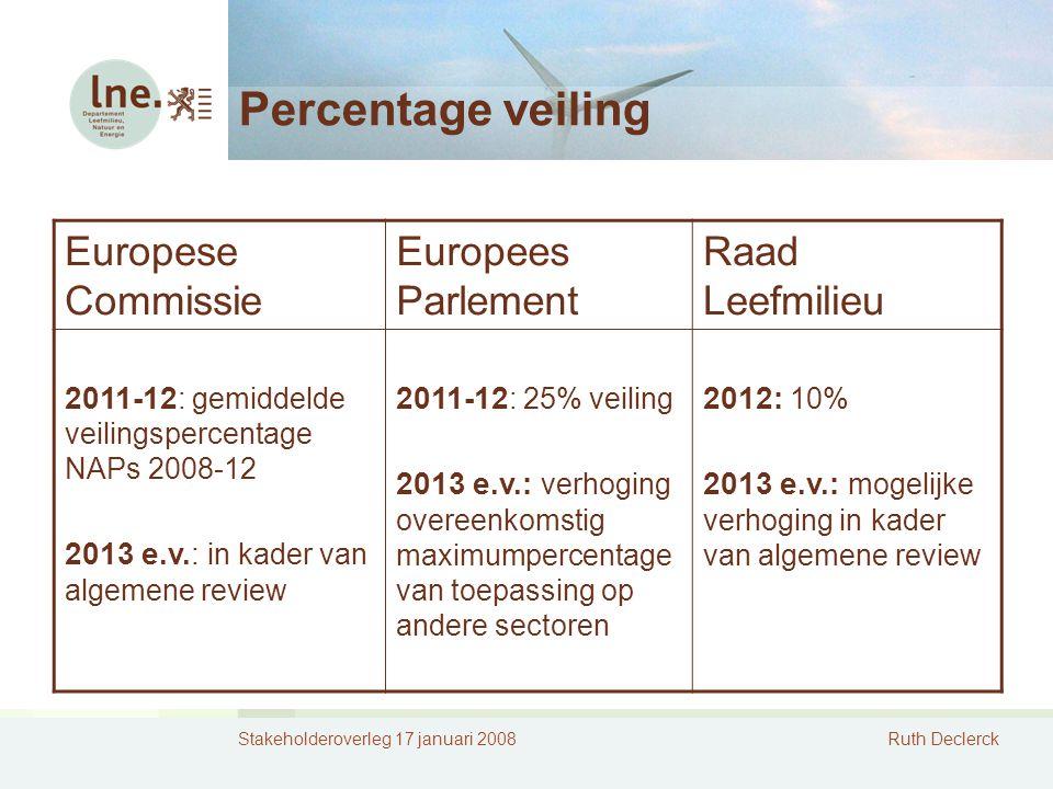 Stakeholderoverleg 17 januari 2008Ruth Declerck Percentage veiling Europese Commissie Europees Parlement Raad Leefmilieu 2011-12 : gemiddelde veilingspercentage NAPs 2008-12 2013 e.v.: in kader van algemene review 2011-12 : 25% veiling 2013 e.v.: verhoging overeenkomstig maximumpercentage van toepassing op andere sectoren 2012: 10% 2013 e.v.: mogelijke verhoging in kader van algemene review