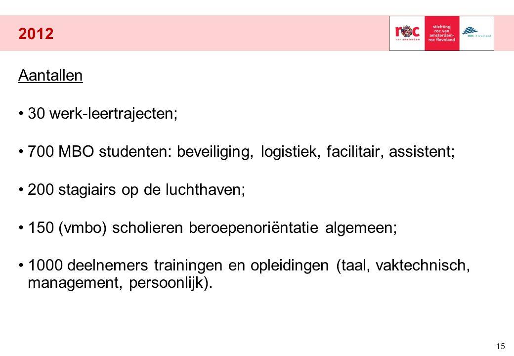 2012 Aantallen 30 werk-leertrajecten; 700 MBO studenten: beveiliging, logistiek, facilitair, assistent; 200 stagiairs op de luchthaven; 150 (vmbo) sch