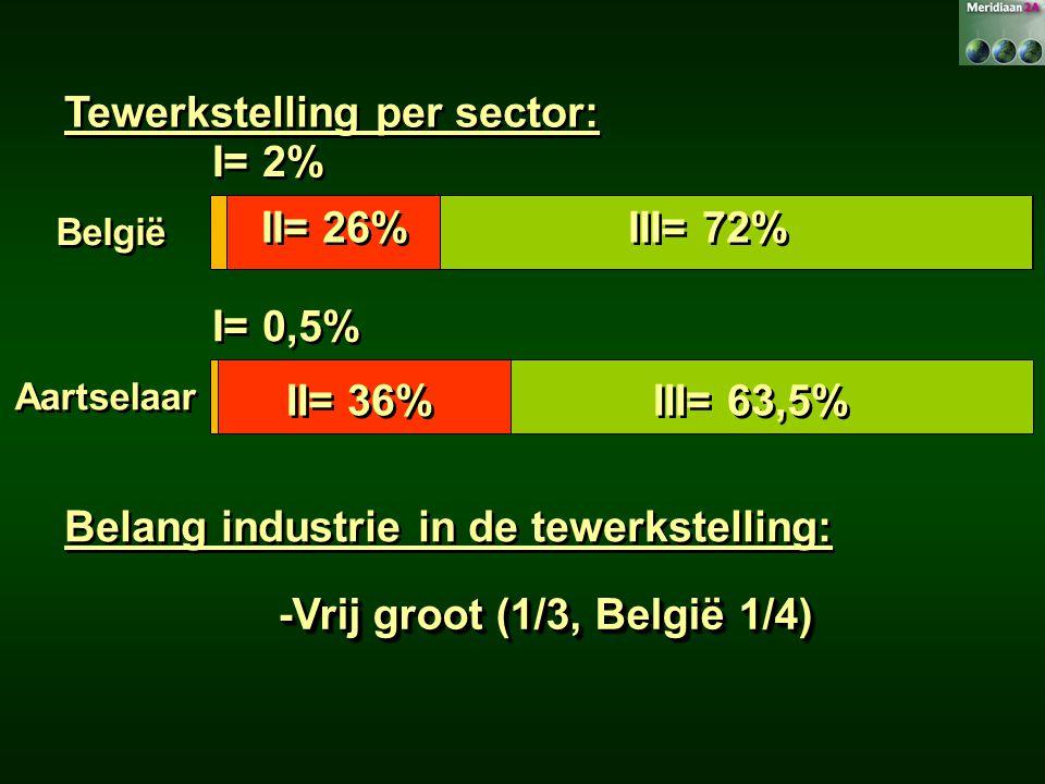 Tewerkstelling per sector: België II= 26% III= 72% Aartselaar I= 0,5% II= 36% III= 63,5% I= 2% Belang industrie in de tewerkstelling: -Vrij groot (1/3, België 1/4)