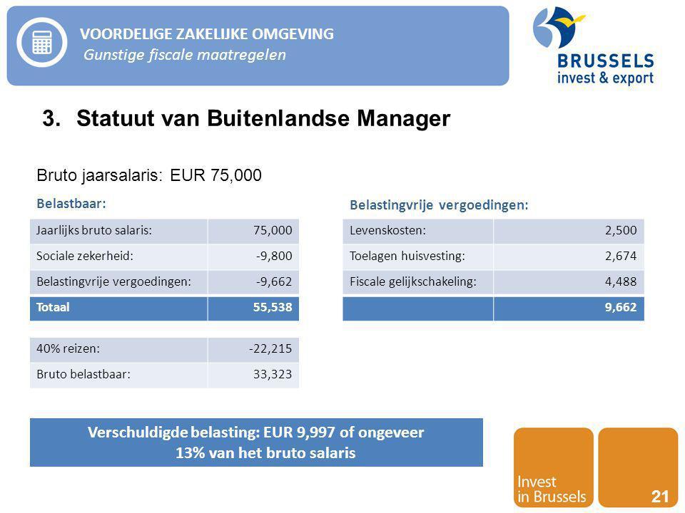 Invest in Brussels 21 VOORDELIGE ZAKELIJKE OMGEVING Gunstige fiscale maatregelen 3.Statuut van Buitenlandse Manager Bruto jaarsalaris: EUR 75,000 Verschuldigde belasting: EUR 9,997 of ongeveer 13% van het bruto salaris Jaarlijks bruto salaris:75,000 Sociale zekerheid:-9,800 Belastingvrije vergoedingen:-9,662 Totaal55,538 Levenskosten:2,500 Toelagen huisvesting:2,674 Fiscale gelijkschakeling:4,488 9,662 40% reizen:-22,215 Bruto belastbaar:33,323 Belastbaar: Belastingvrije vergoedingen: