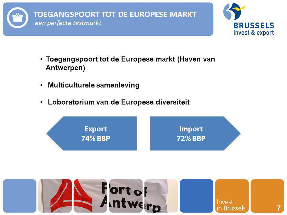 Invest in Brussels 7 TOEGANGSPOORT TOT DE EUROPESE MARKT een perfecte testmarkt Toegangspoort tot de Europese markt (Haven van Antwerpen) Multiculturele samenleving Loboratorium van de Europese diversiteit Import 72% BBP Export 74% BBP