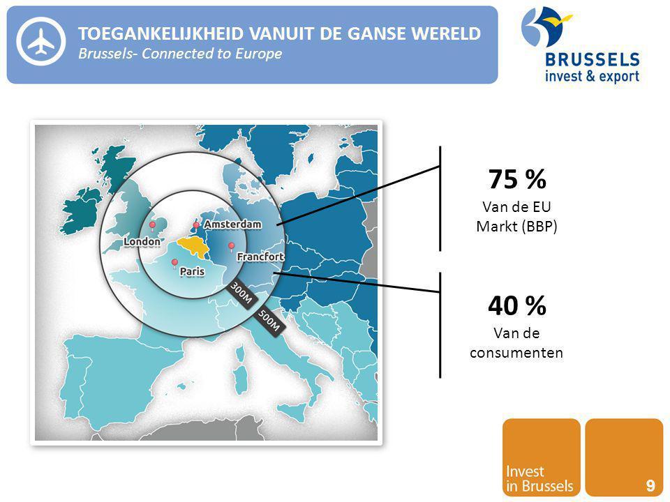 Invest in Brussels 9 TOEGANKELIJKHEID VANUIT DE GANSE WERELD Brussels- Connected to Europe 75 % Van de EU Markt (BBP) 40 % Van de consumenten