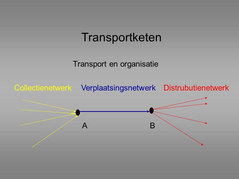Transportketen Transport en organisatie CollectienetwerkVerplaatsingsnetwerkDistrubutienetwerk BA