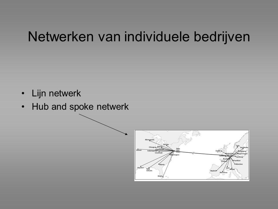 Netwerken van individuele bedrijven Lijn netwerk Hub and spoke netwerk