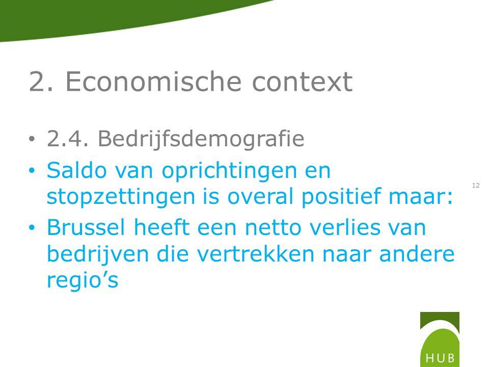 2. Economische context 2.4.