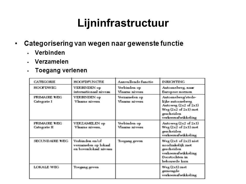 Lijninfrastructuur Categorisering van wegen naar gewenste functie  Verbinden  Verzamelen  Toegang verlenen