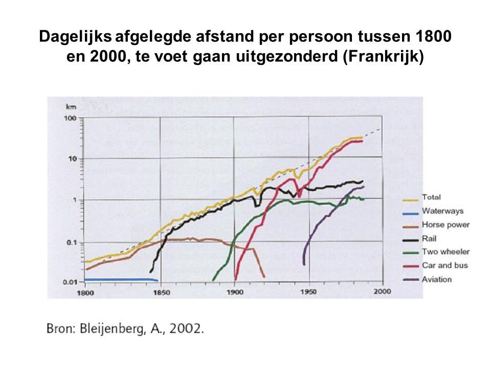 Dagelijks afgelegde afstand per persoon tussen 1800 en 2000, te voet gaan uitgezonderd (Frankrijk)