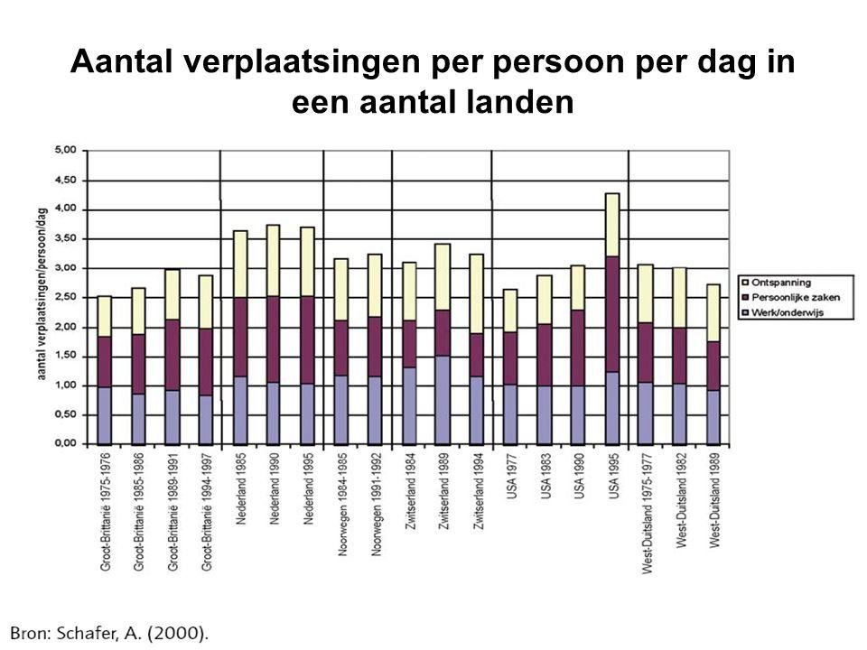 Aantal verplaatsingen per persoon per dag in een aantal landen