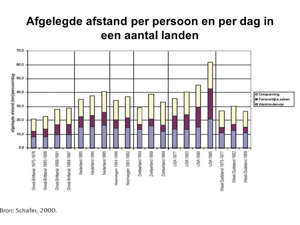 Afgelegde afstand per persoon en per dag in een aantal landen