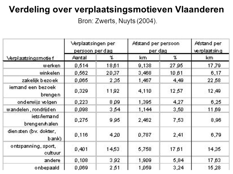 Verdeling over verplaatsingsmotieven Vlaanderen Bron: Zwerts, Nuyts (2004).