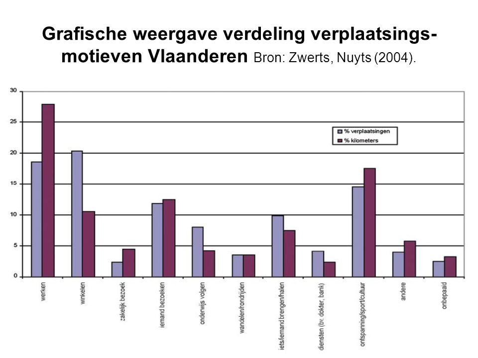 Grafische weergave verdeling verplaatsings- motieven Vlaanderen Bron: Zwerts, Nuyts (2004).