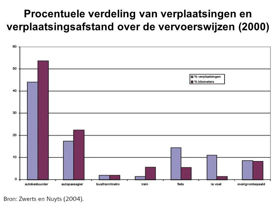 Procentuele verdeling van verplaatsingen en verplaatsingsafstand over de vervoerswijzen (2000)