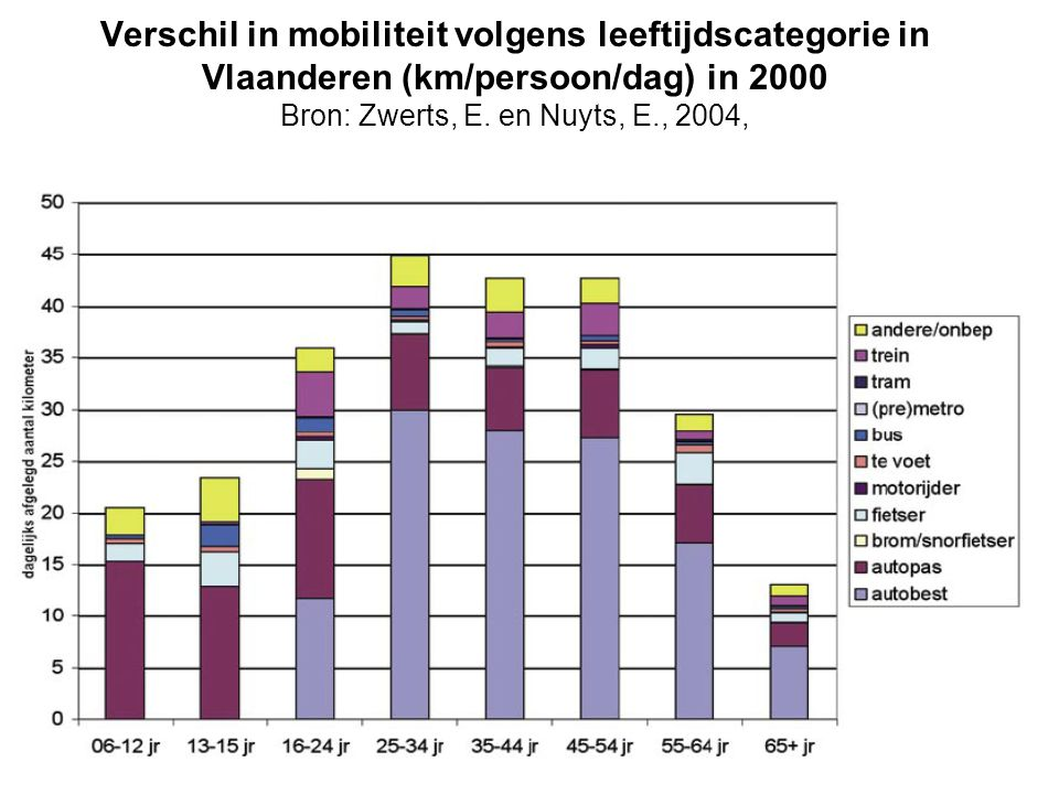 Verschil in mobiliteit volgens leeftijdscategorie in Vlaanderen (km/persoon/dag) in 2000 Bron: Zwerts, E. en Nuyts, E., 2004,