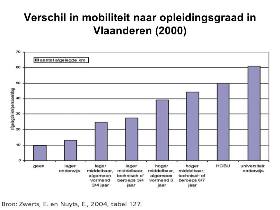 Verschil in mobiliteit naar opleidingsgraad in Vlaanderen (2000)