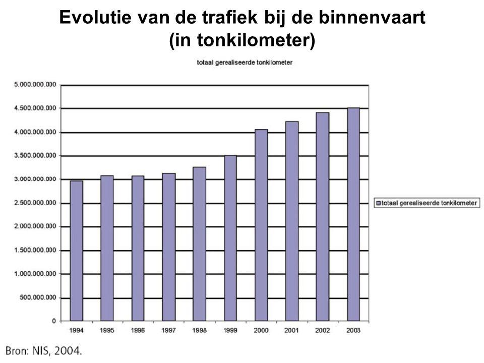 Evolutie van de trafiek bij de binnenvaart (in tonkilometer)