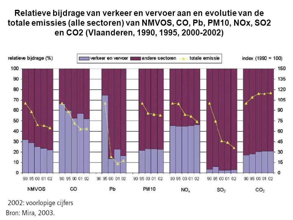 Relatieve bijdrage van verkeer en vervoer aan en evolutie van de totale emissies (alle sectoren) van NMVOS, CO, Pb, PM10, NOx, SO2 en CO2 (Vlaanderen,