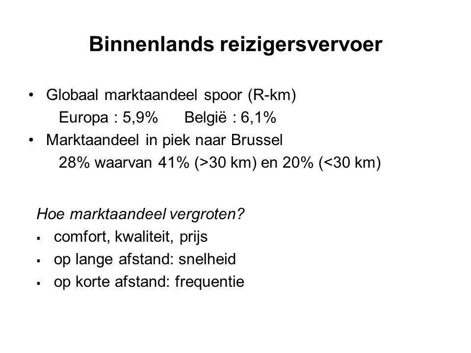 Binnenlands reizigersvervoer Globaal marktaandeel spoor (R-km) Europa : 5,9% België : 6,1% Marktaandeel in piek naar Brussel 28% waarvan 41% (>30 km)