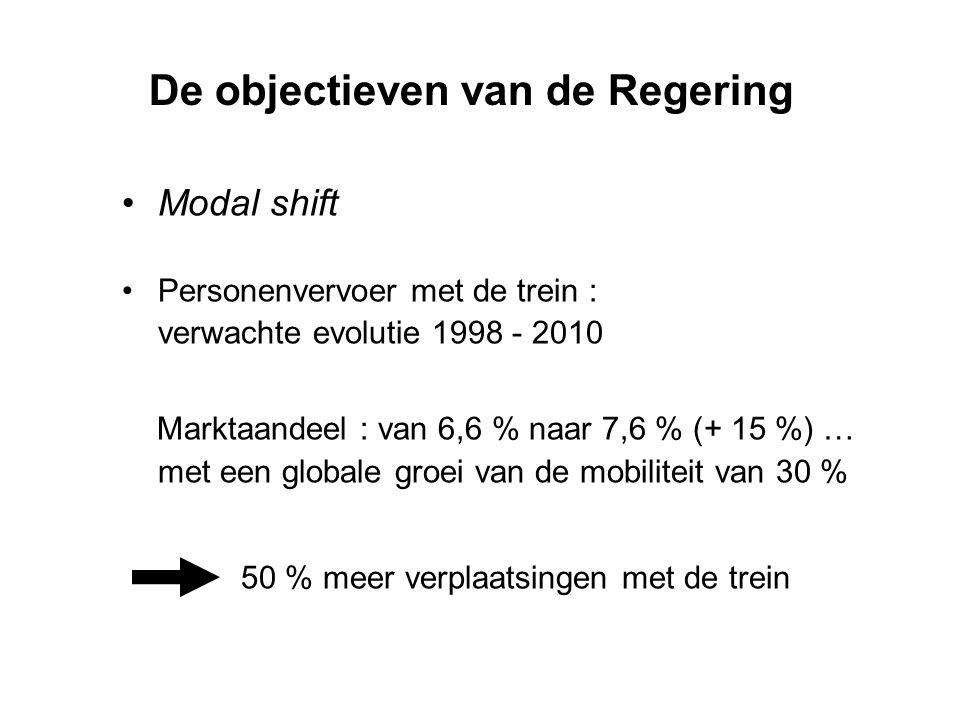 Modal shift Personenvervoer met de trein : verwachte evolutie 1998 - 2010 Marktaandeel : van 6,6 % naar 7,6 % (+ 15 %) … met een globale groei van de mobiliteit van 30 % 50 % meer verplaatsingen met de trein De objectieven van de Regering