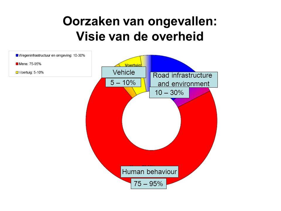 Oorzaken van ongevallen: Visie van de overheid Human behaviour 75 – 95% Road infrastructure and environment 10 – 30% Vehicle 5 – 10%