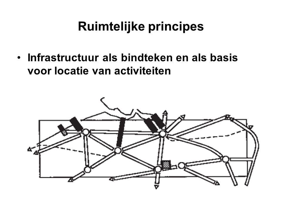 Ruimtelijke principes Fysisch systeem ruimtelijk structurerend  het netwerk van beek- en riviervalleien  de grote, aaneengesloten gebieden van het buitengebied en de open-ruimteverbindingen ertussen