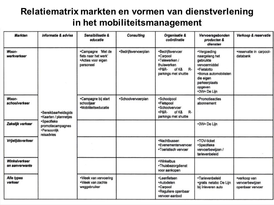 Relatiematrix markten en vormen van dienstverlening in het mobiliteitsmanagement