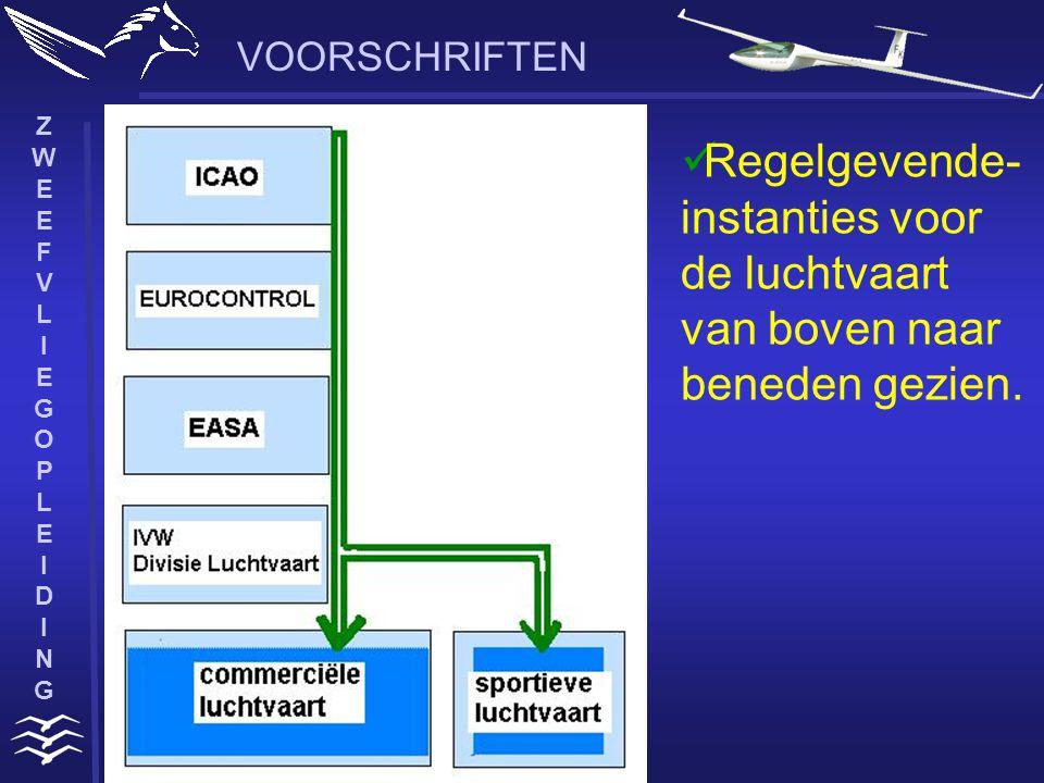ZWEEFVLIEGOPLEIDINGZWEEFVLIEGOPLEIDING VOORSCHRIFTEN International Civil Aviation organisation  onderdeel van de V.N.