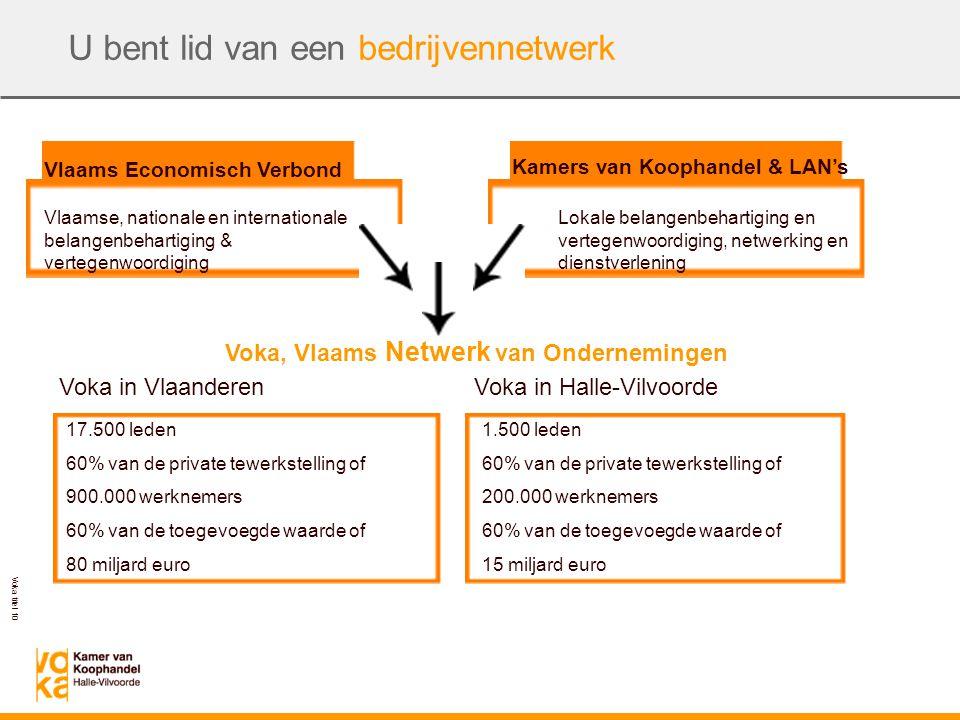 Voka titel 10 U bent lid van een bedrijvennetwerk Vlaams Economisch Verbond Kamers van Koophandel & LAN's Voka, Vlaams Netwerk van Ondernemingen Vlaamse, nationale en internationale belangenbehartiging & vertegenwoordiging Lokale belangenbehartiging en vertegenwoordiging, netwerking en dienstverlening Voka in VlaanderenVoka in Halle-Vilvoorde 17.500 leden 60% van de private tewerkstelling of 900.000 werknemers 60% van de toegevoegde waarde of 80 miljard euro 1.500 leden 60% van de private tewerkstelling of 200.000 werknemers 60% van de toegevoegde waarde of 15 miljard euro