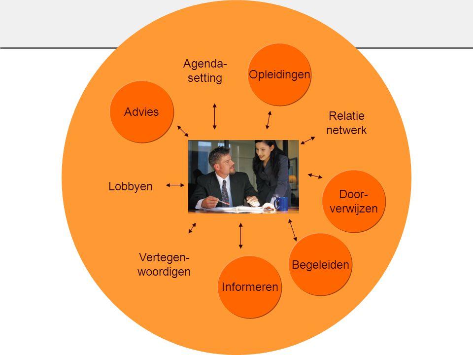 Voka titel 15 Advies Relatie netwerk Opleidingen Agenda- setting Vertegen- woordigen Informeren Begeleiden Door- verwijzen Lobbyen