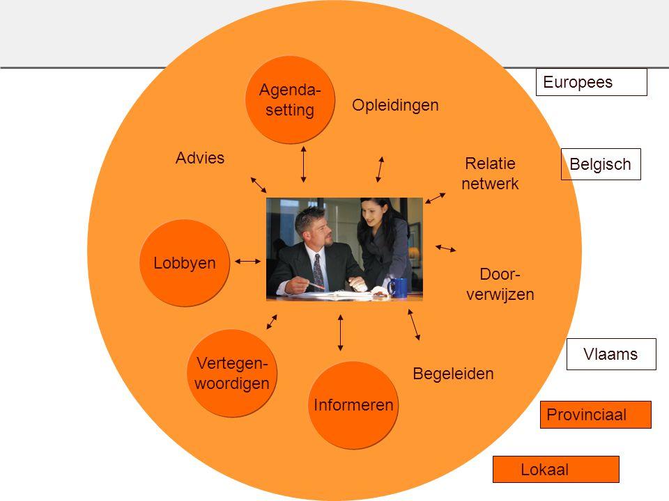 Voka titel 4 Advies Relatie netwerk Opleidingen Agenda- setting Vertegen- woordigen Informeren Begeleiden Door- verwijzen Lobbyen Europees Provinciaal Belgisch Vlaams Lokaal