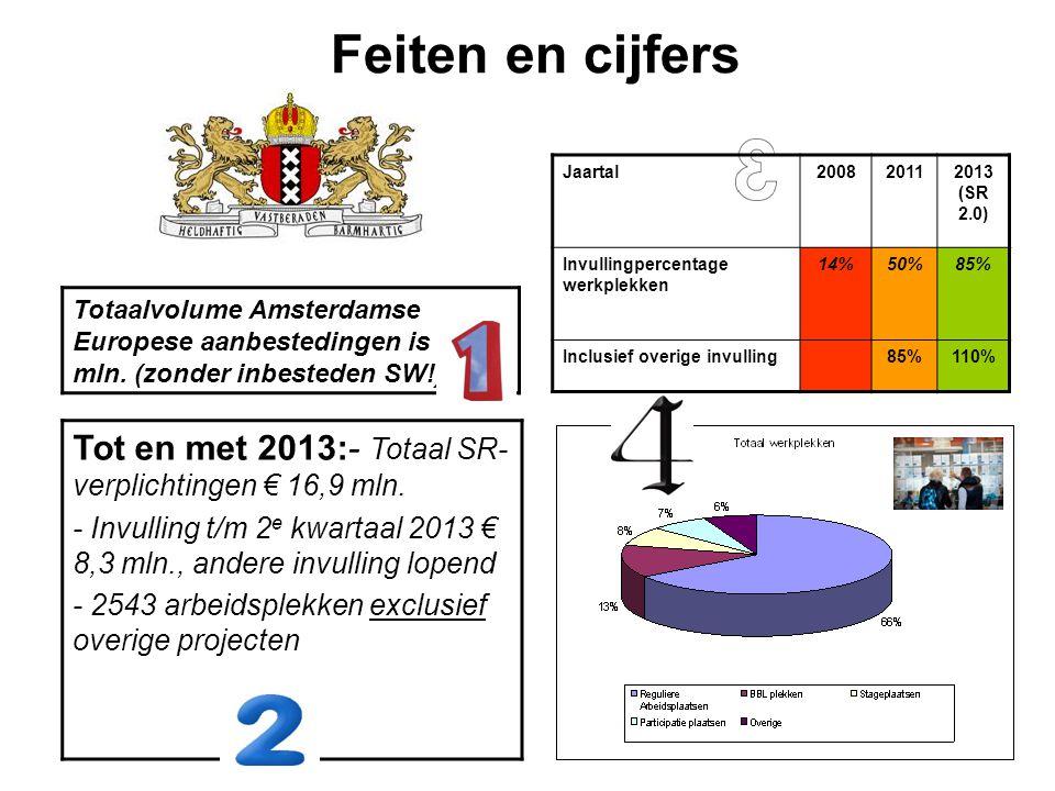 Feiten en cijfers Tot en met 2013:- Totaal SR- verplichtingen € 16,9 mln. - Invulling t/m 2 e kwartaal 2013 € 8,3 mln., andere invulling lopend - 2543
