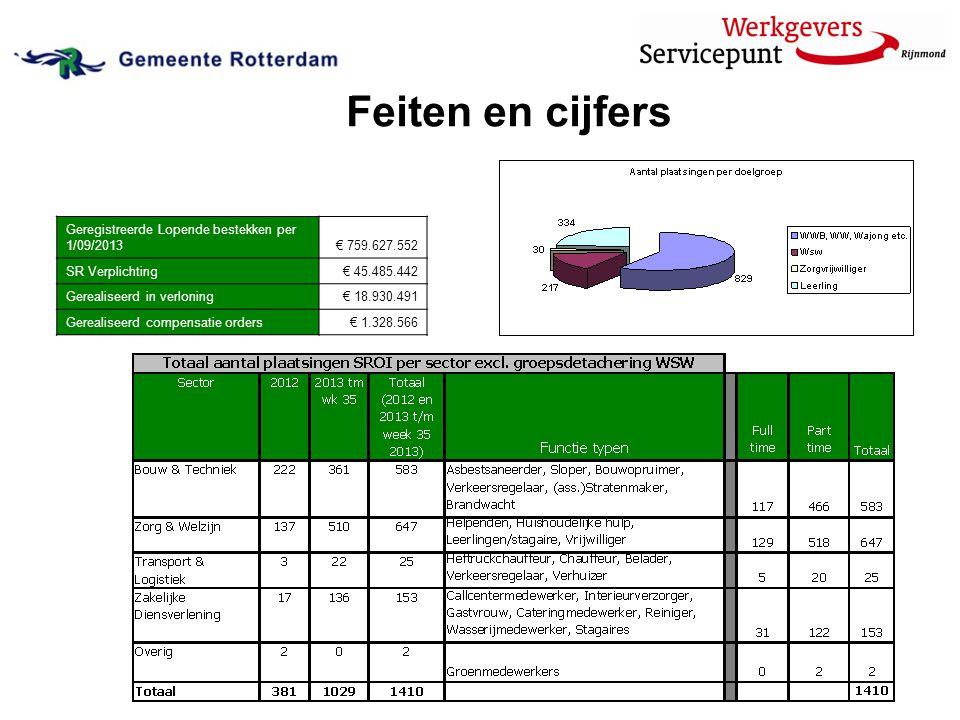 Geregistreerde Lopende bestekken per 1/09/2013€ 759.627.552 SR Verplichting€ 45.485.442 Gerealiseerd in verloning€ 18.930.491 Gerealiseerd compensatie