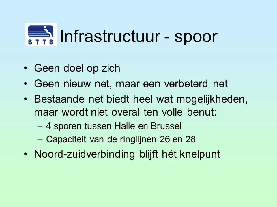 Infrastructuur - spoor Geen doel op zich Geen nieuw net, maar een verbeterd net Bestaande net biedt heel wat mogelijkheden, maar wordt niet overal ten
