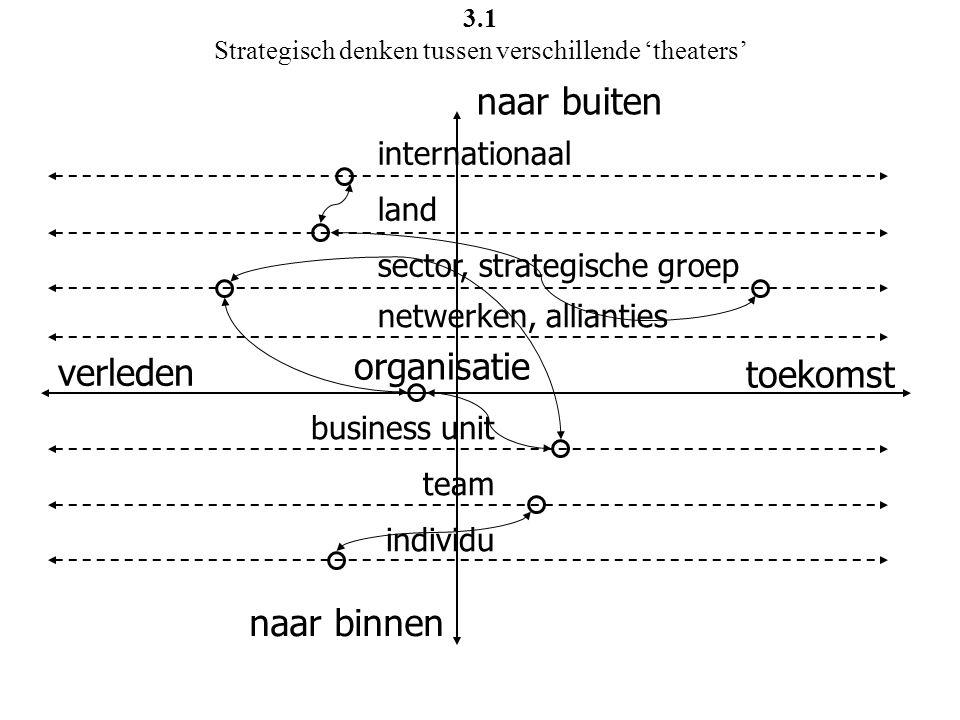 naar buiten naar binnen toekomst verleden organisatie business unit team individu netwerken, allianties sector, strategische groep land internationaal