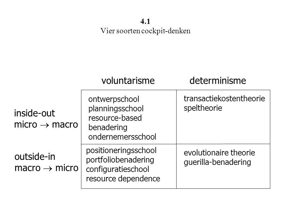 voluntarisme determinisme inside-out micro  macro outside-in macro  micro ontwerpschool planningsschool resource-based benadering ondernemersschool