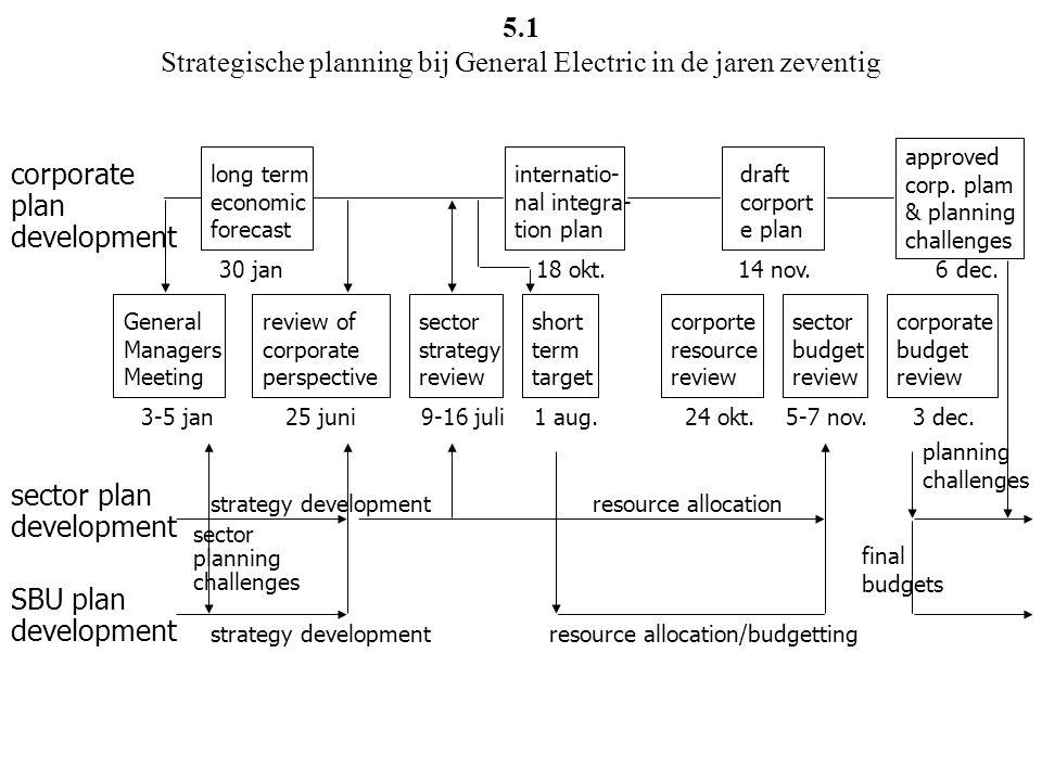 simpel  omgeving  complex statisch  omgeving  dynamisch historische analyse extrapolatie decentralisatie scenario-analyse snel leren netwerken .
